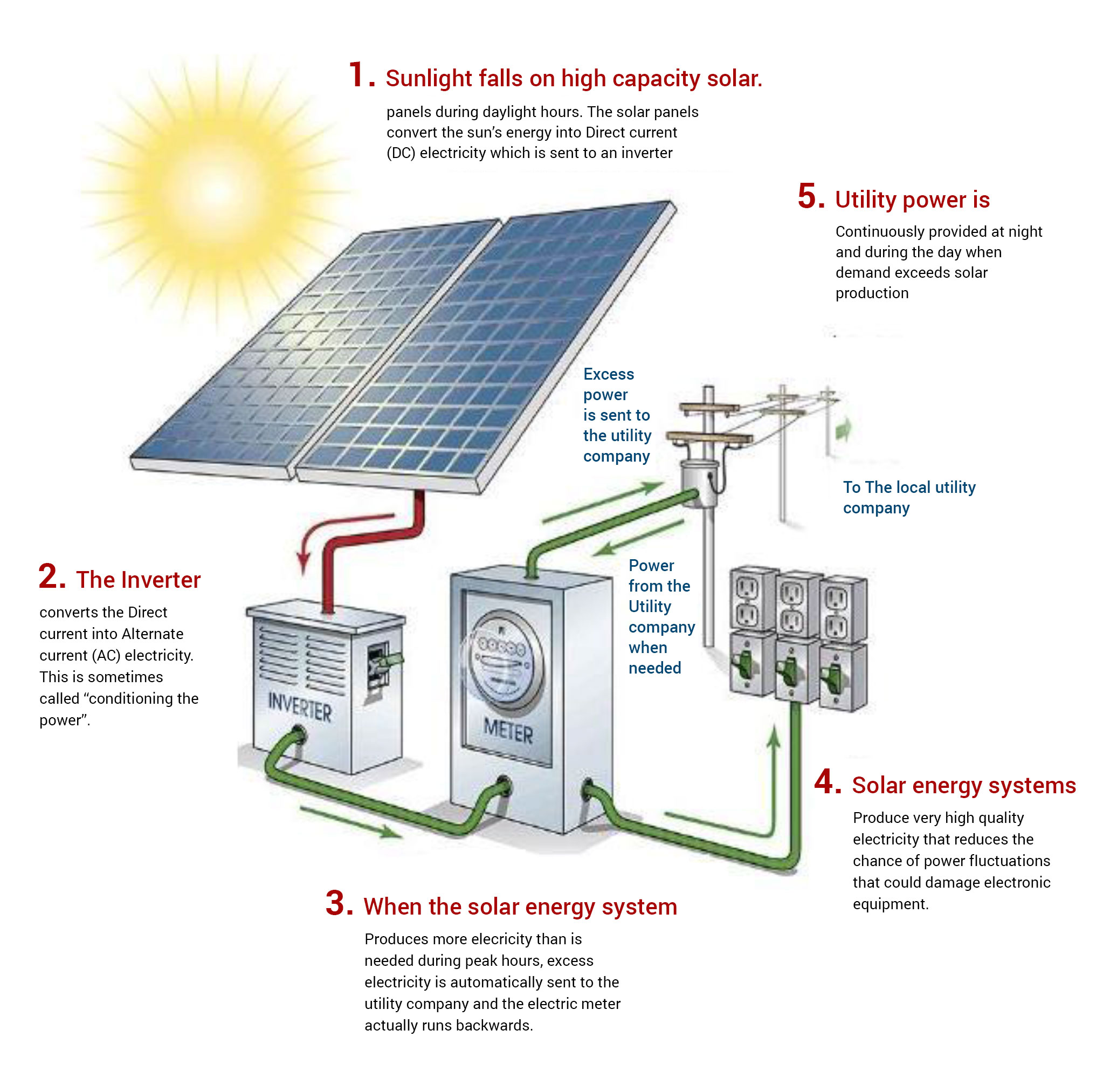solar cell panel working